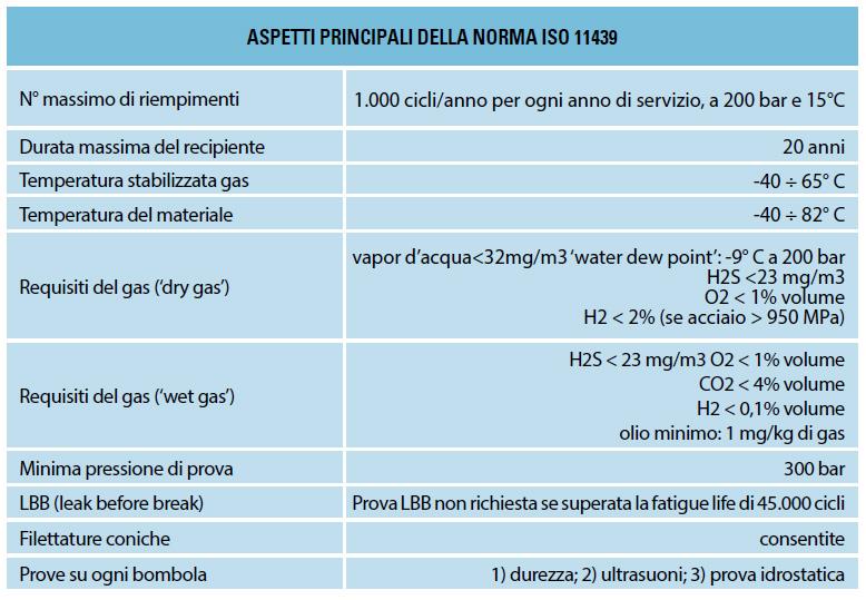 ASPETTI-PRINCIPALI-DELLA-NORMA-ISO-11439-1