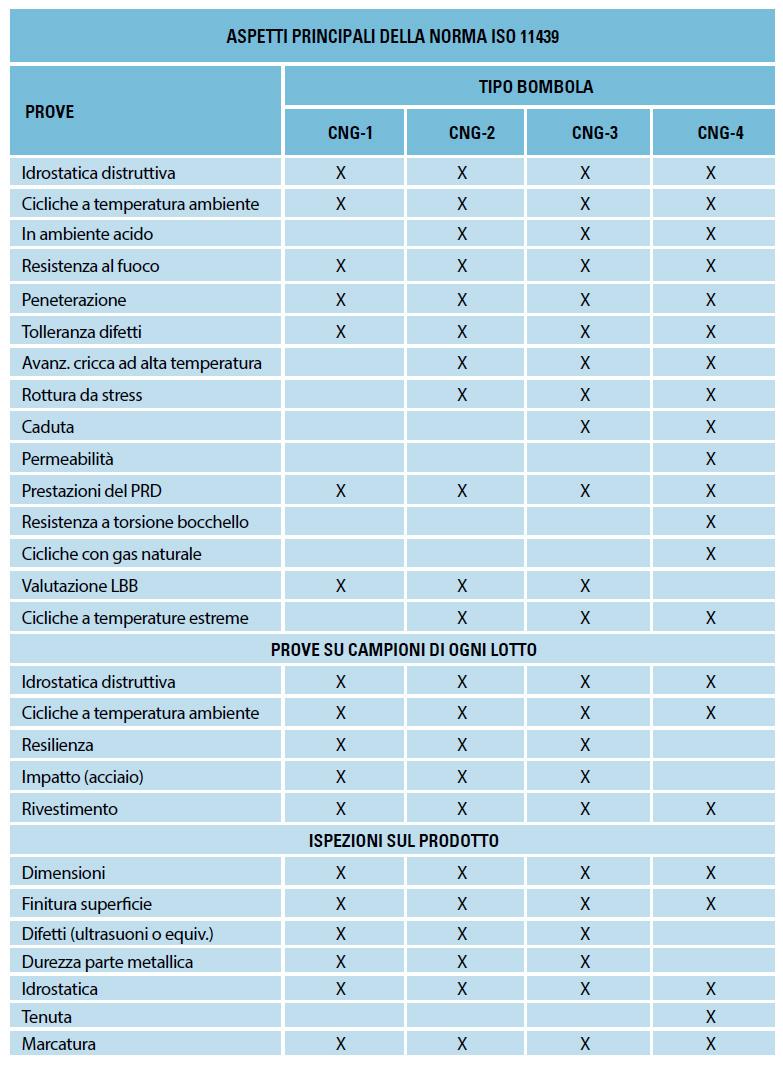 ASPETTI-PRINCIPALI-DELLA-NORMA-ISO-11439