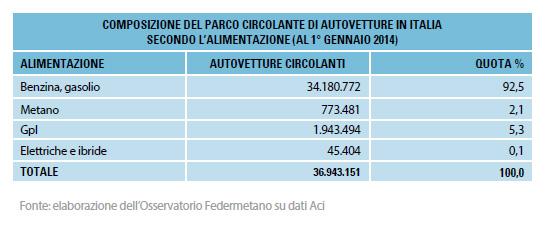 COMPOSIZIONE-DEL-PARCO-CIRCOLANTE-DI-AUTOVETTURE-IN-ITALIA