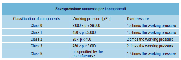 sovrappressione-ammissa-per-i-componenti