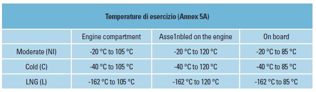 temperature-di-esercizio