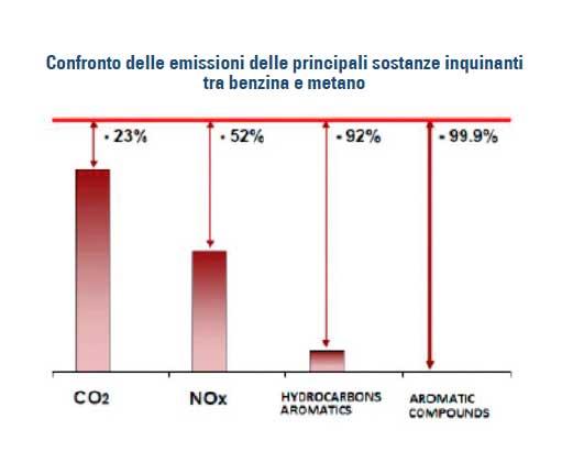 Confronto-delle-emissioni-delle-principali-sostanze-inquinanti-tra-benzina-e-metano-2