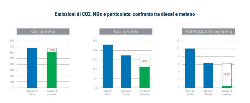 Emissioni di CO2, NOx e particolato confronto tra diesel e metano 2