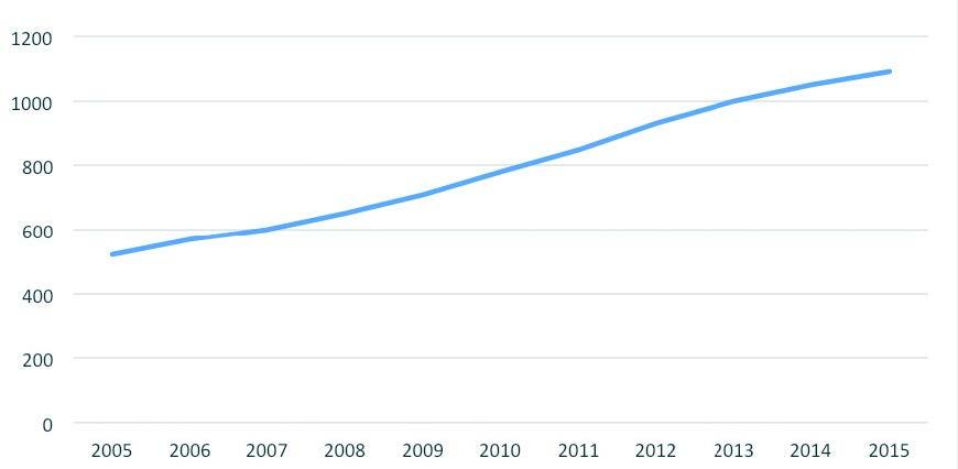 Distributori di metano liquido (CNG) in Italia negli ultimi 10 anni<br />  (stima su base dati di Ecomotori)