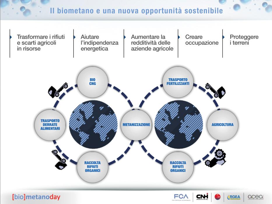 biometano-ed-economia-circolare